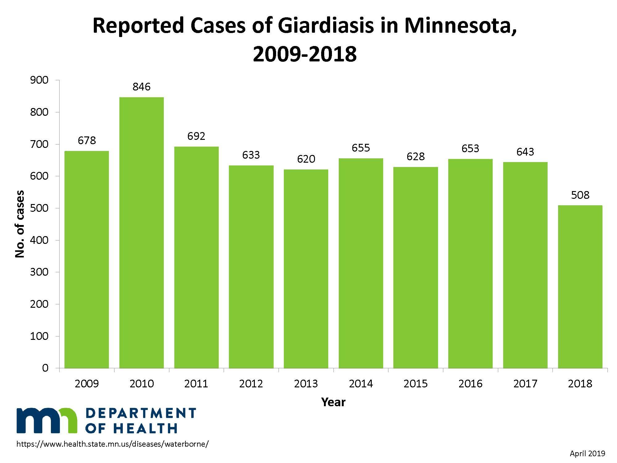 giardia outbreak kapcsolatba léphet a helmintákkal