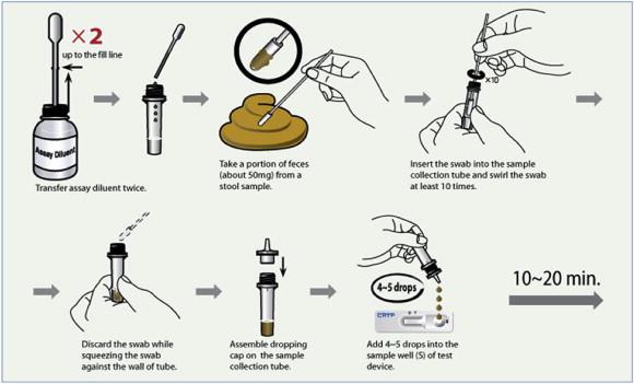 giardia cryptosporidium antigen panel