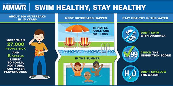 cryptosporidium and giardia in swimming pools minden paraziták megelőzésére szolgáló gyógyszer