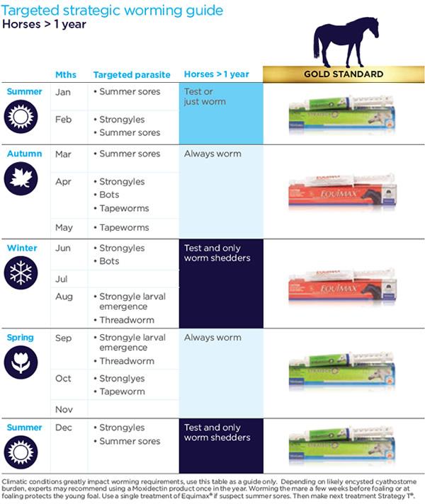 Aussie deworming éves gyermekek férgeinek gyógyszere